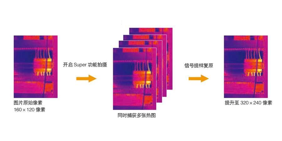 Super 红外超像素