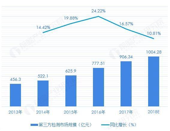 我国第三方检测市场规模变化情况(单位:亿元,%)(来源:前瞻产业研究院)