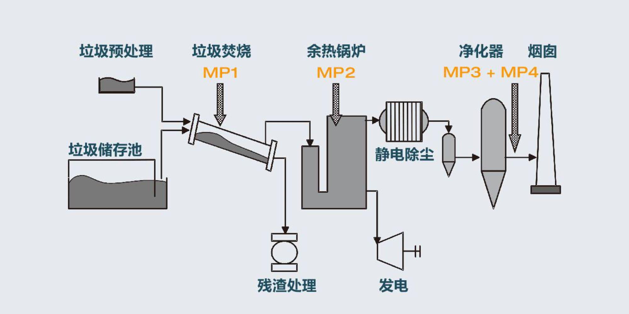 图1:垃圾焚烧发电工艺图