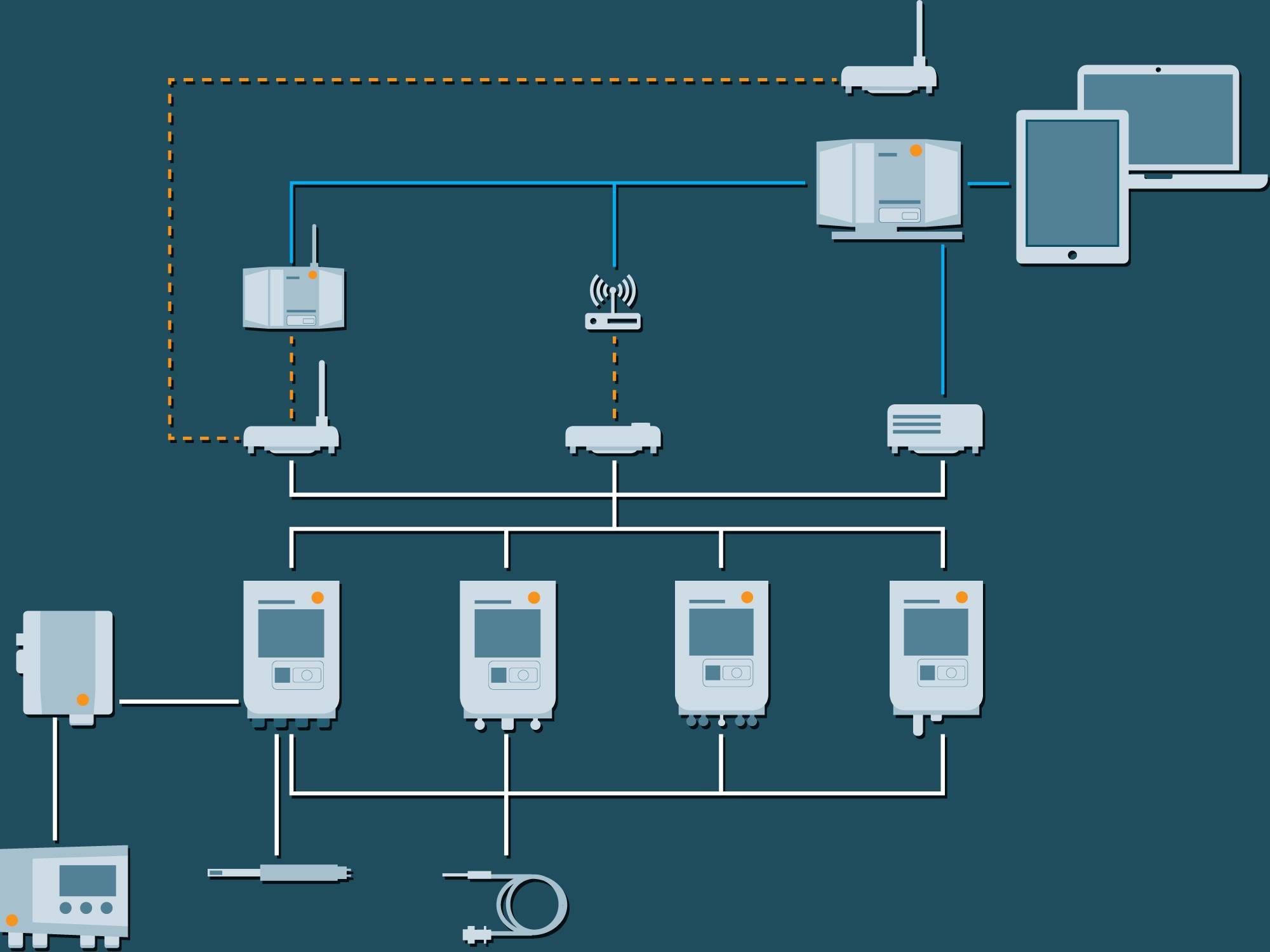 testo Saveris 生命科学环监测系统——组件