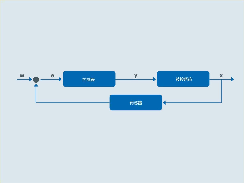 控制电路原理:系统(被控系统)被控变量 (x) 由传感器连续记录,并将反馈值 (r) 与参比变量 (w) 相比较。若出现对照差 (e),控制器会以操纵变量 (y) 作出反应,使被控变量和目标变量再次匹配。