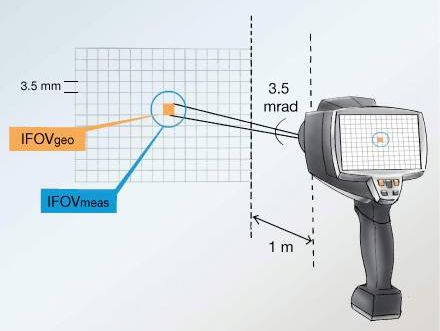 The measurement spot in thermography