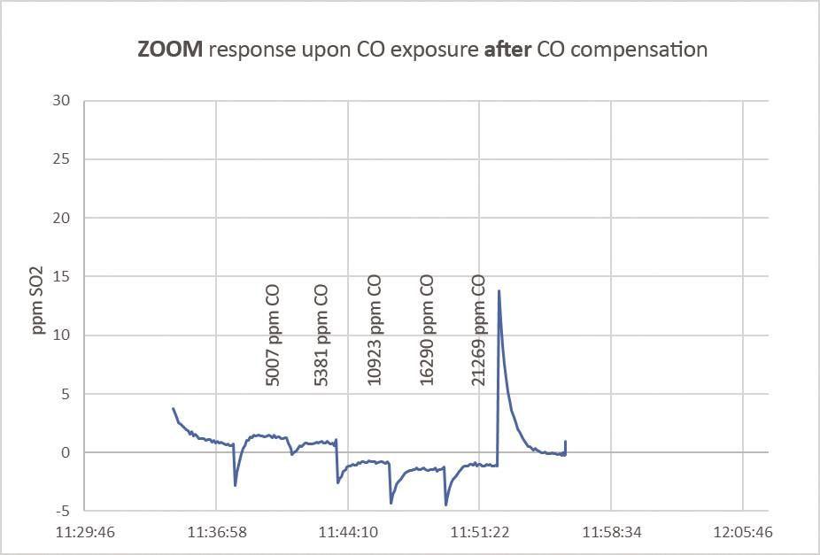 SO2sensor_vs_CO-testreport.jpg