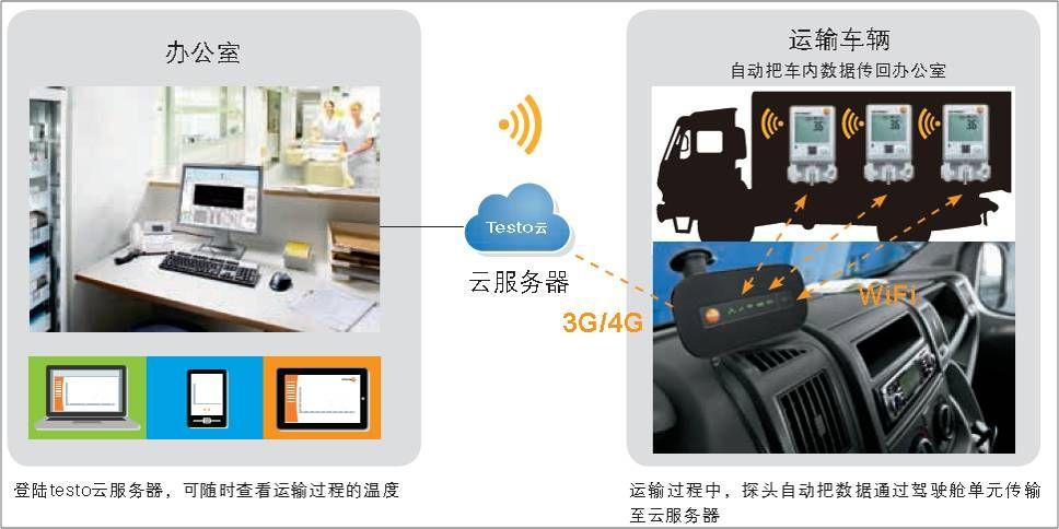 在疫苗等药品的冷链运输过程中,采用车载WiFi路由器 和testo Saveris WiFi型记录仪即可实现车载系统的全程温度监测和及时报警功能。