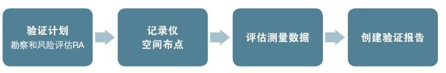 验证的内容及范围:依据用户具体设施内容和法规要求进行制定计划