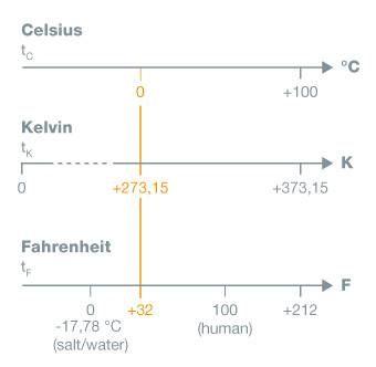 Diagram Kelvin, Celsius, Fahrenheit