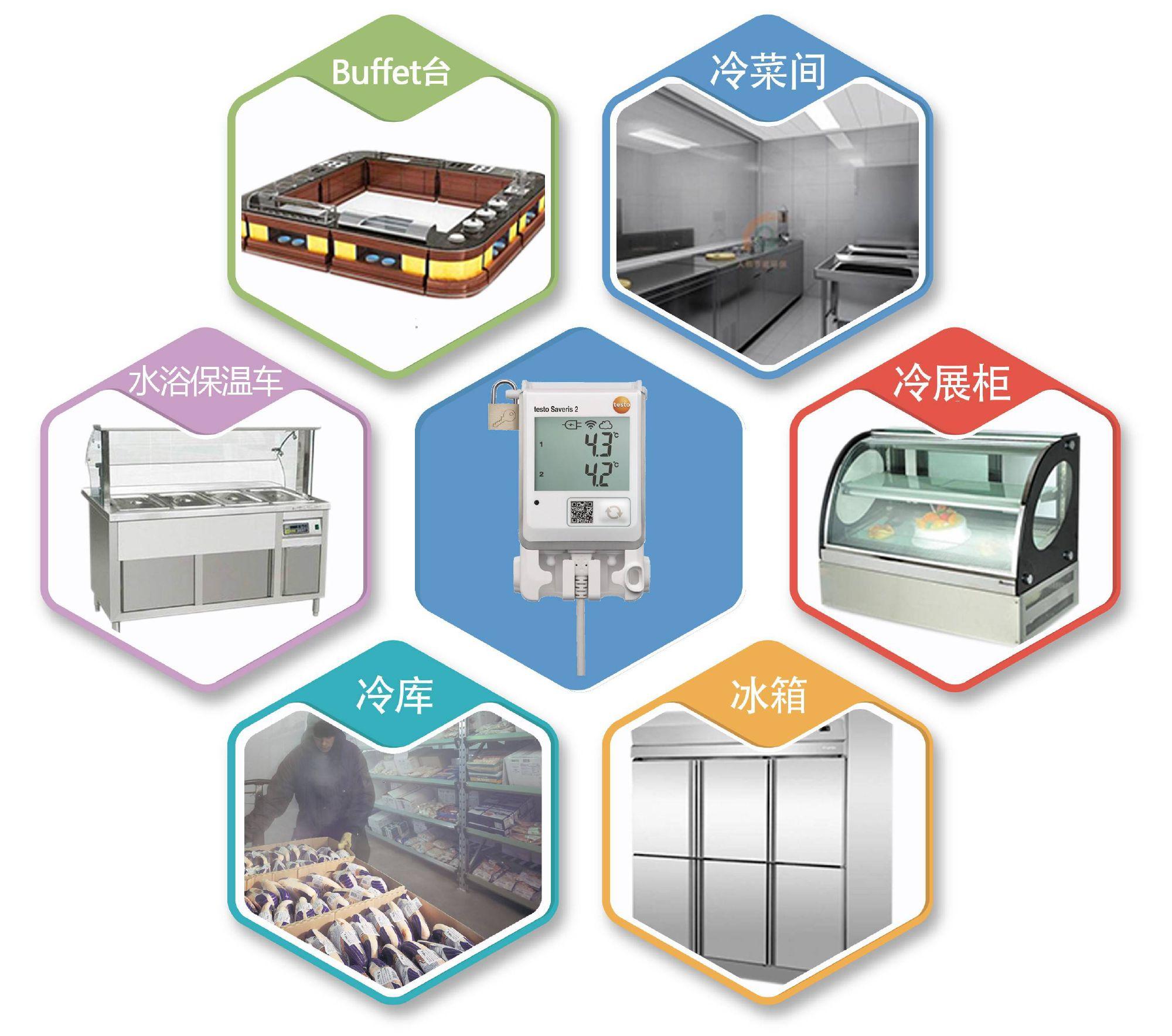 对于一个标准的五星级酒店来讲,粗加工区、西厨房、中厨房、自助餐厅都有大量的冷藏设备,其间的温度需要每天按照一定的频率进行监测与记录。