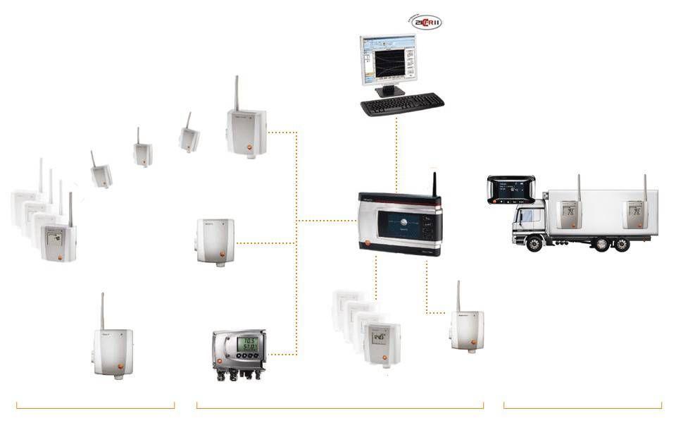 testo Saveris 无线温度监测系统