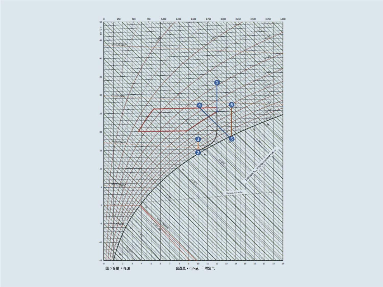 图 3:夏季送风(1 至 3)和排风处理(包括绝热蒸发冷却;4 至 6)h-x 图。图下半部分说明了送风机组和排风机组与循环复合热回收系统之间的耦合(图 2C:含量 + 传递)