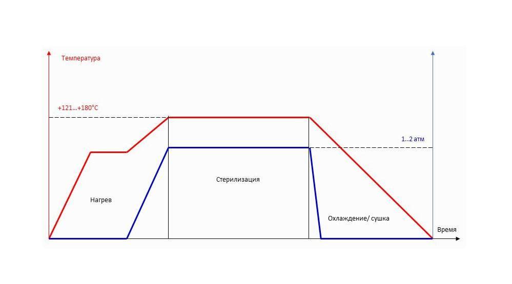 Схема процесса валидации