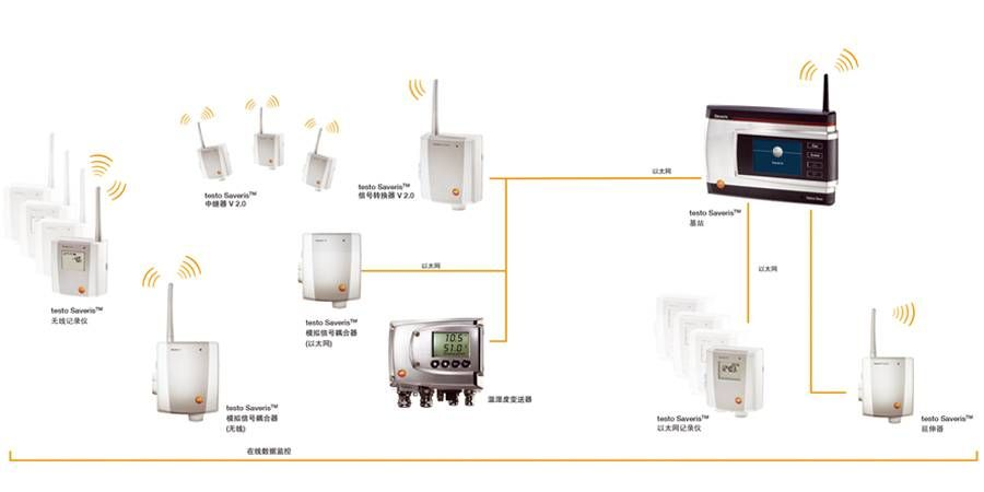 testo SaverisTM 温湿度连续监测系统