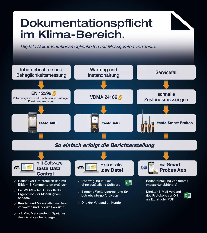 Infografik Dokumentationspflicht