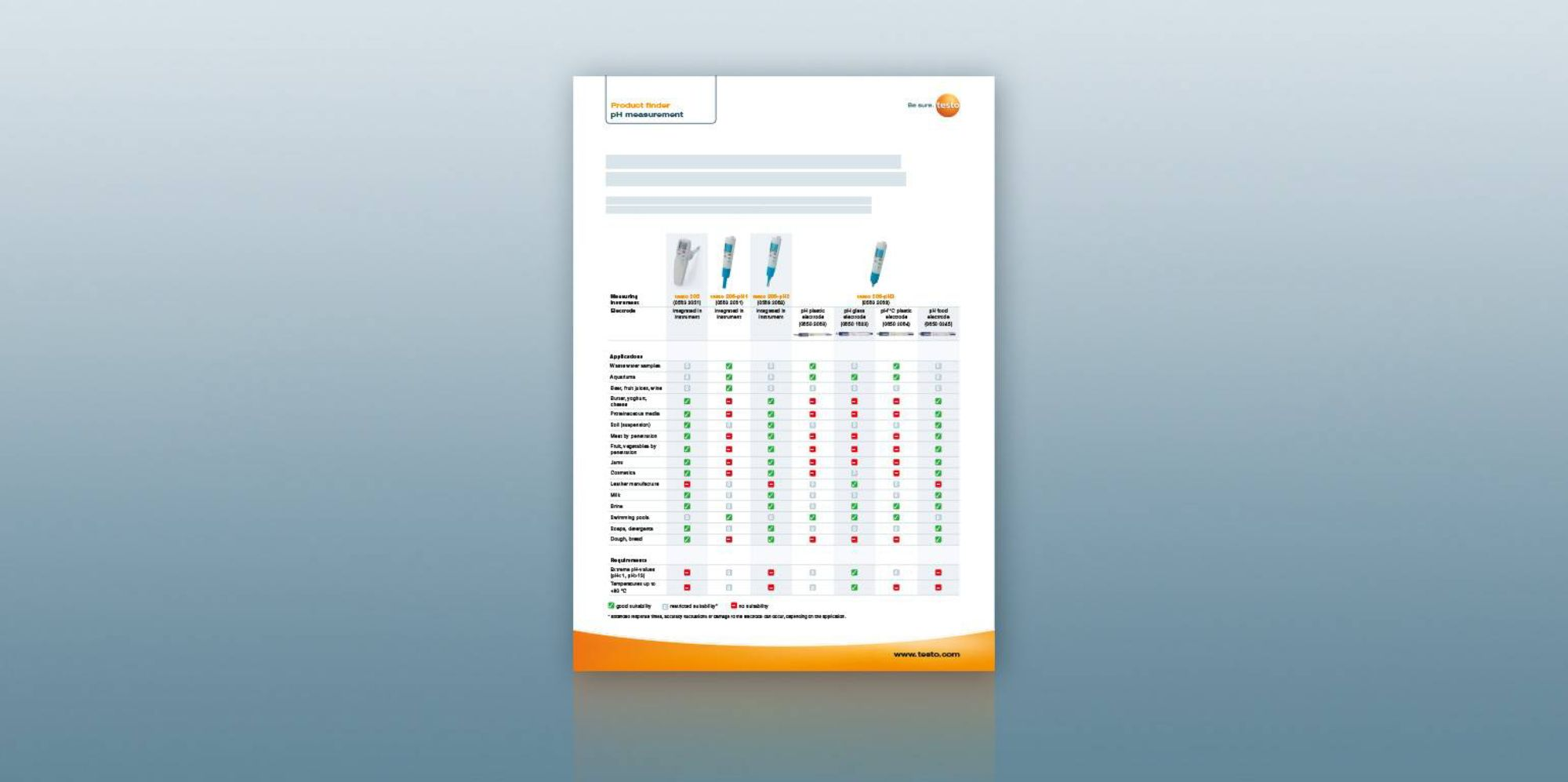 pH酸碱度测量仪参数对比