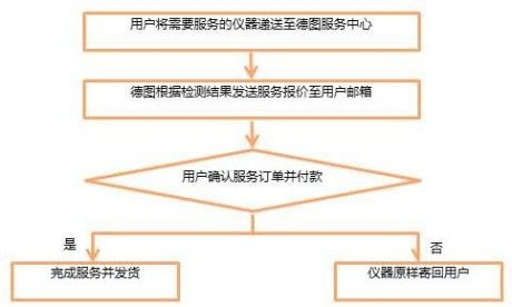 service_process_20160816_yongjiang.jpg