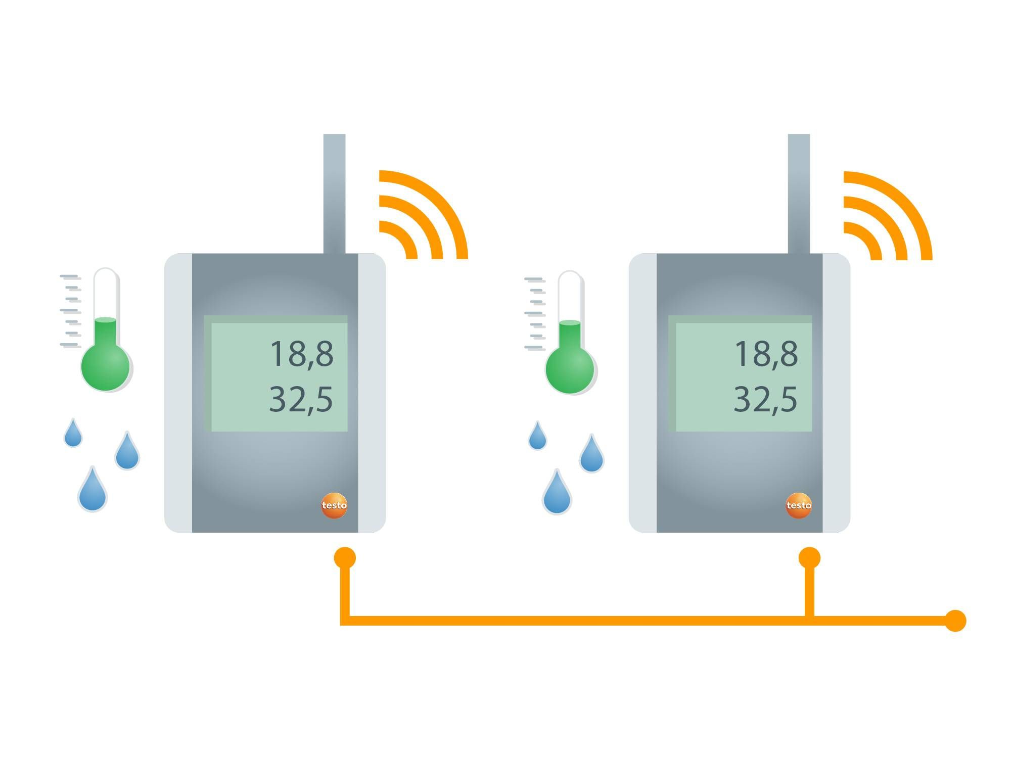 testo Saveris Funk- und Ethernetfühler