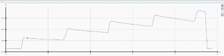 PTA过程趋势分析功能