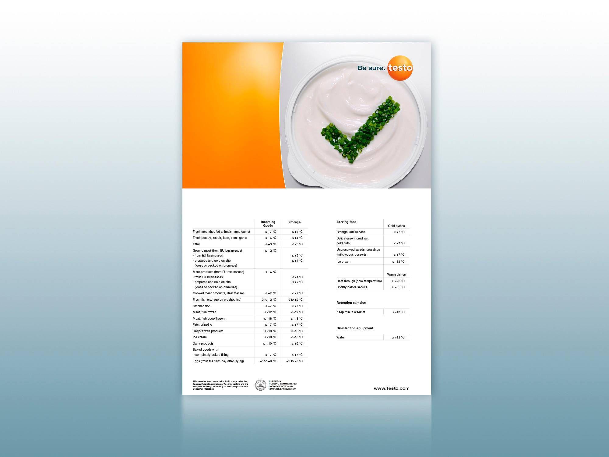 这份布局清晰的海报提供了所有的 HACCP 温度限值
