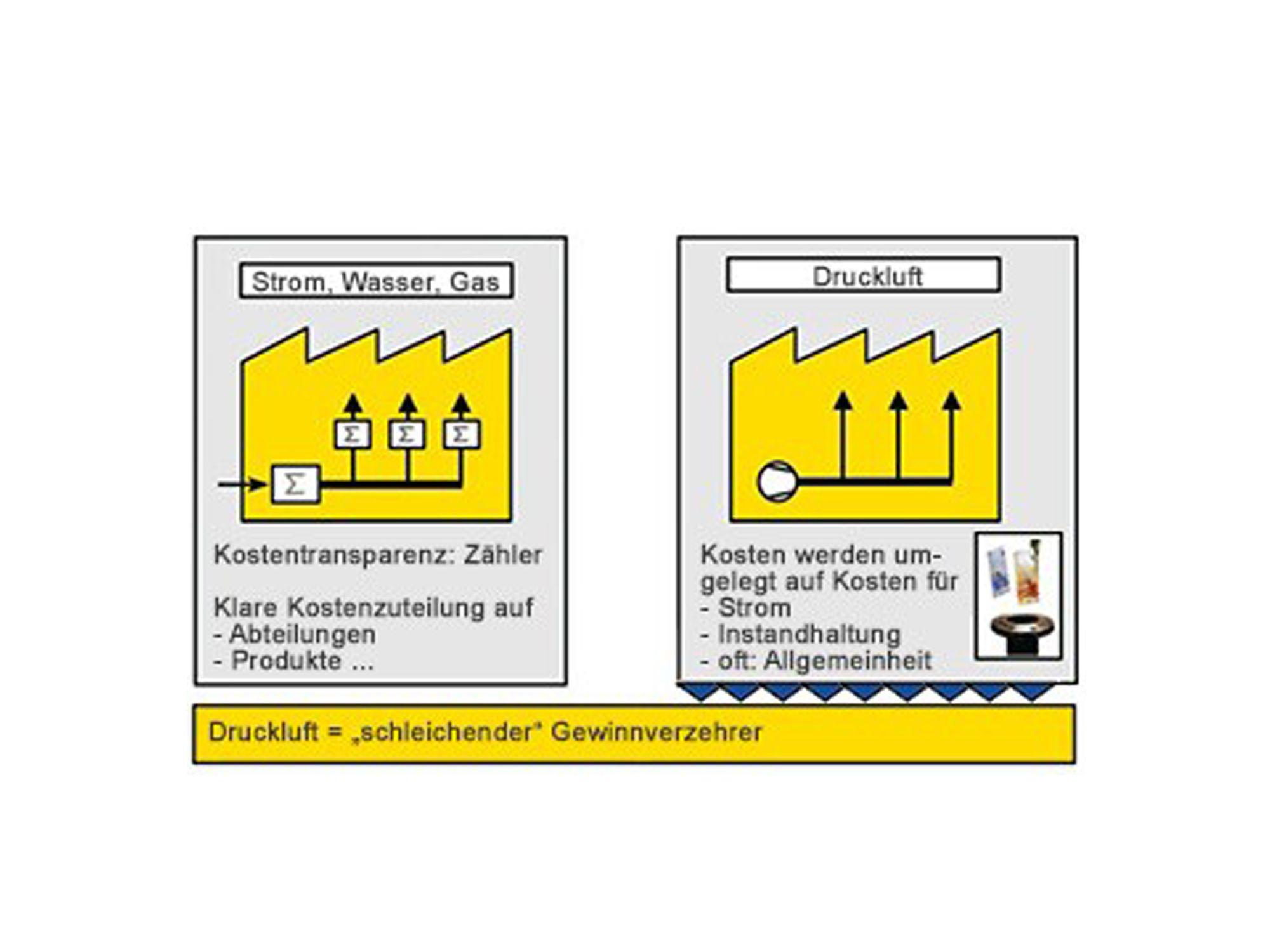 energiemanagement-druckluft