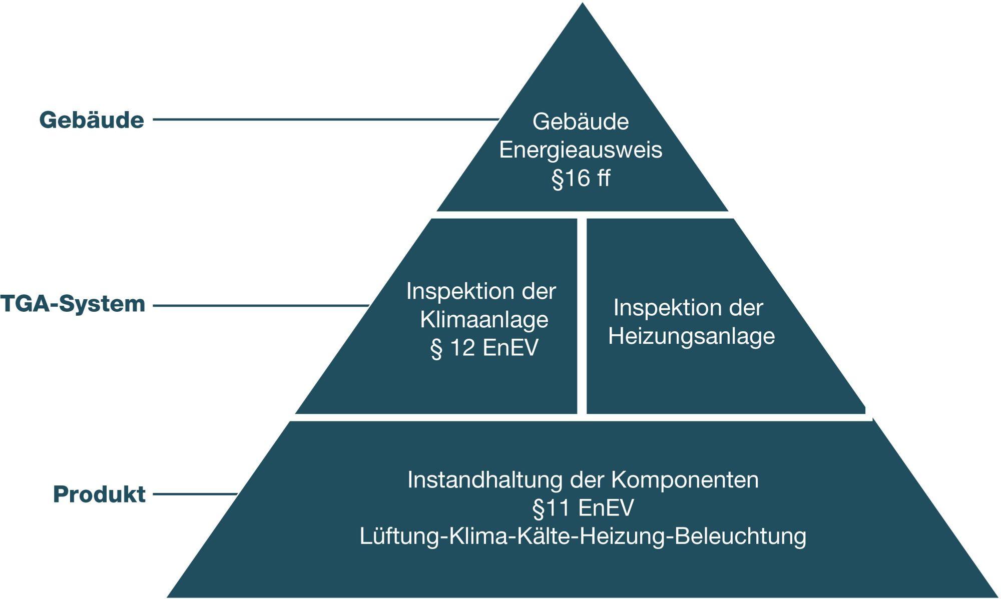 pyramide-energieeffizienter-gebäudebetrieb.png