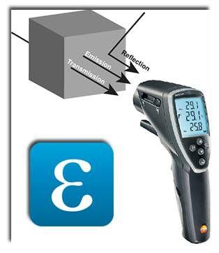 物体的发射率跟物体材料本身的性质有关,ε=0.5代表物体发射的辐射50%来自于自身发射的辐射能量,其他50%来自于透射和反射。