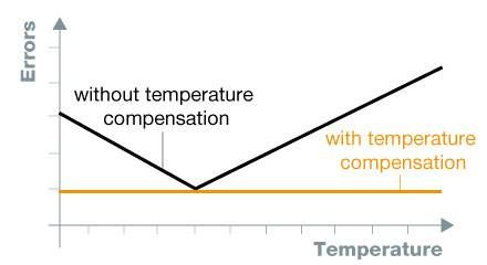 temperature-compensation-440x240-EN.jpg
