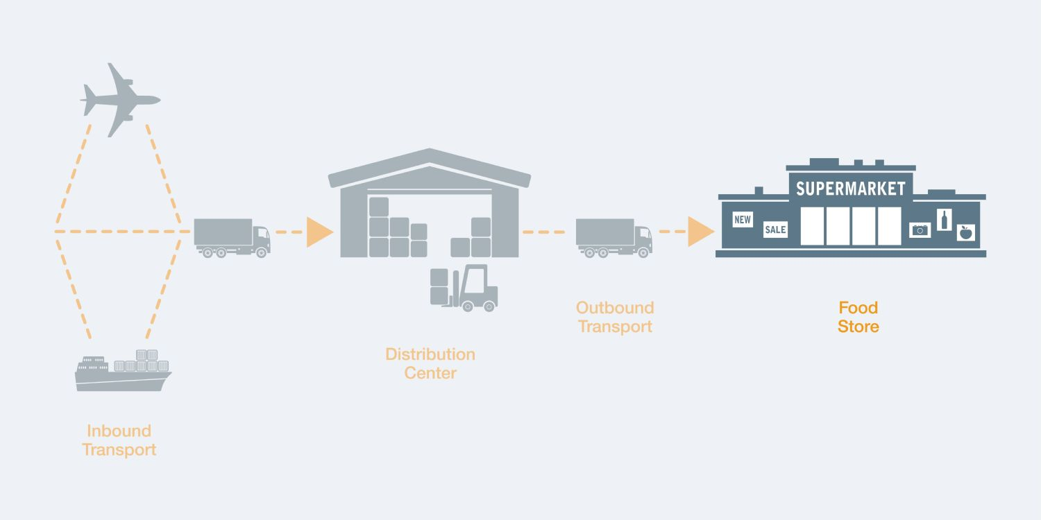 Testo-Solution-Cold-Chain-Overview-Store.jpg