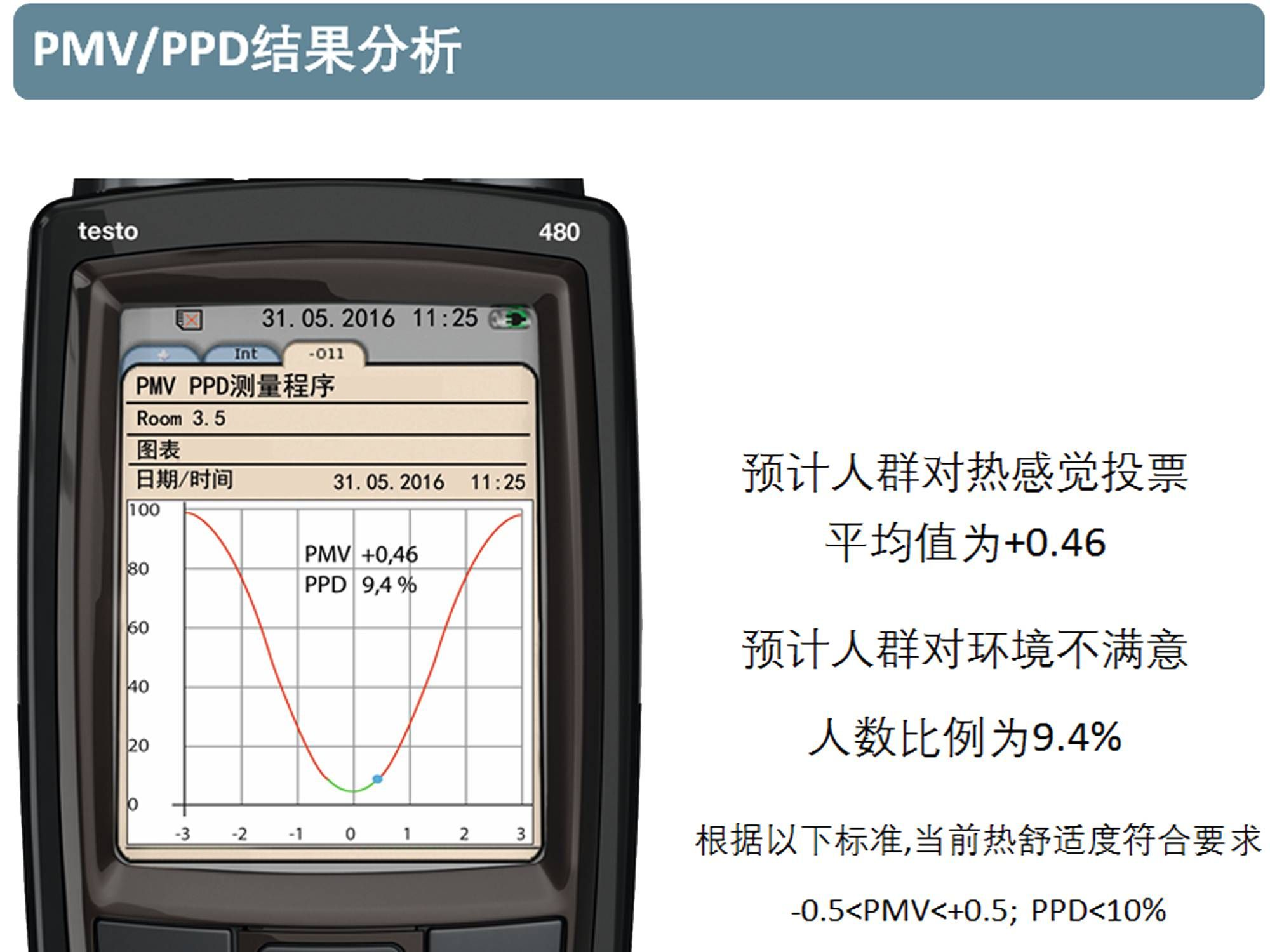 cn_applications_hvacr_indoor_air_and_comfort_PMV_PPD-06.png