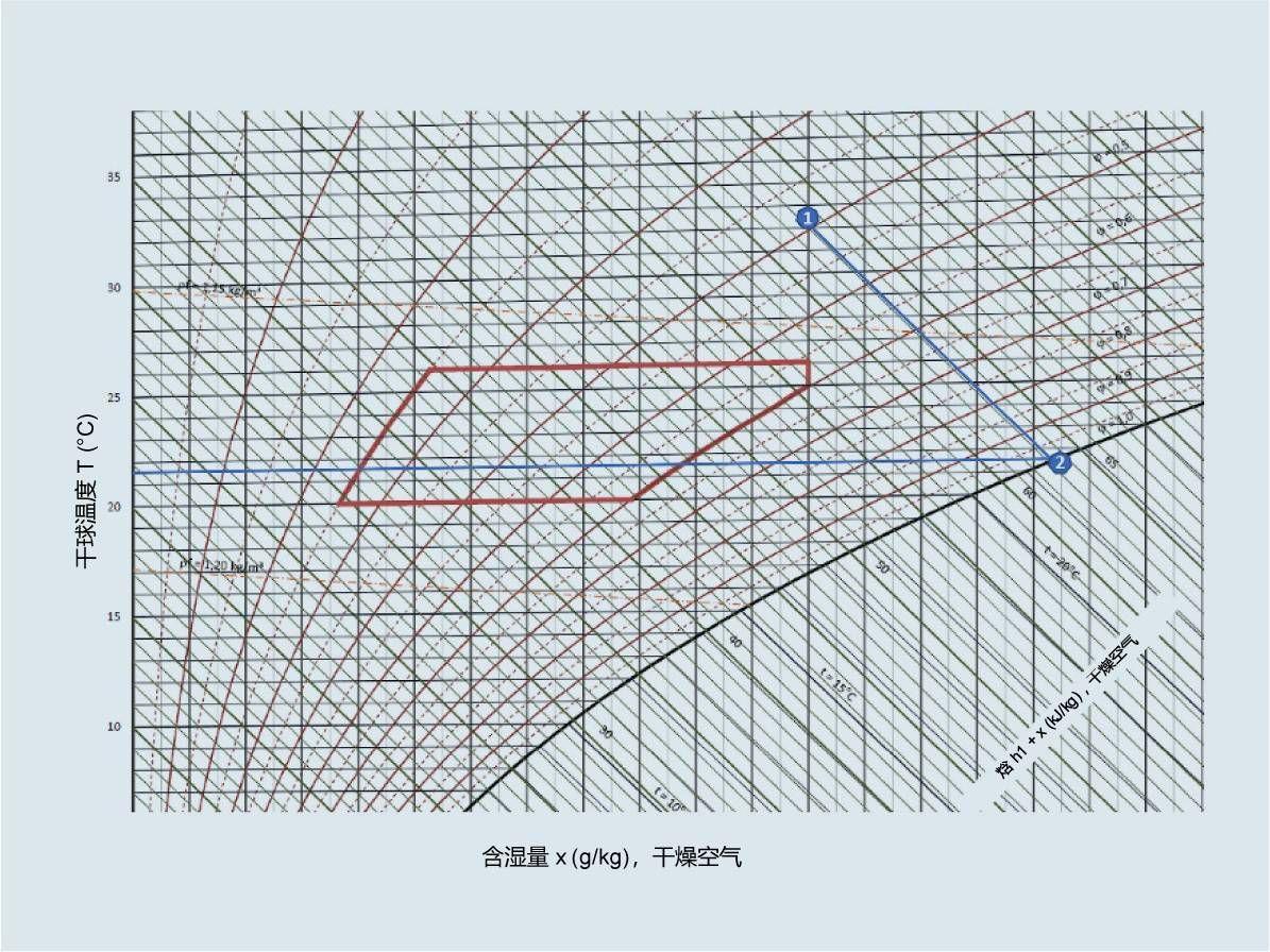 图 1:蒸发冷却 h-x 图。将室外空气(32°C,40%)湿度加湿到近 100% 后,空气温度沿着等焓线下降了近 10 K,降至约 22°C,即不供应蒸发热量(图中对角线)。(cci Dialog GmbH 供图)
