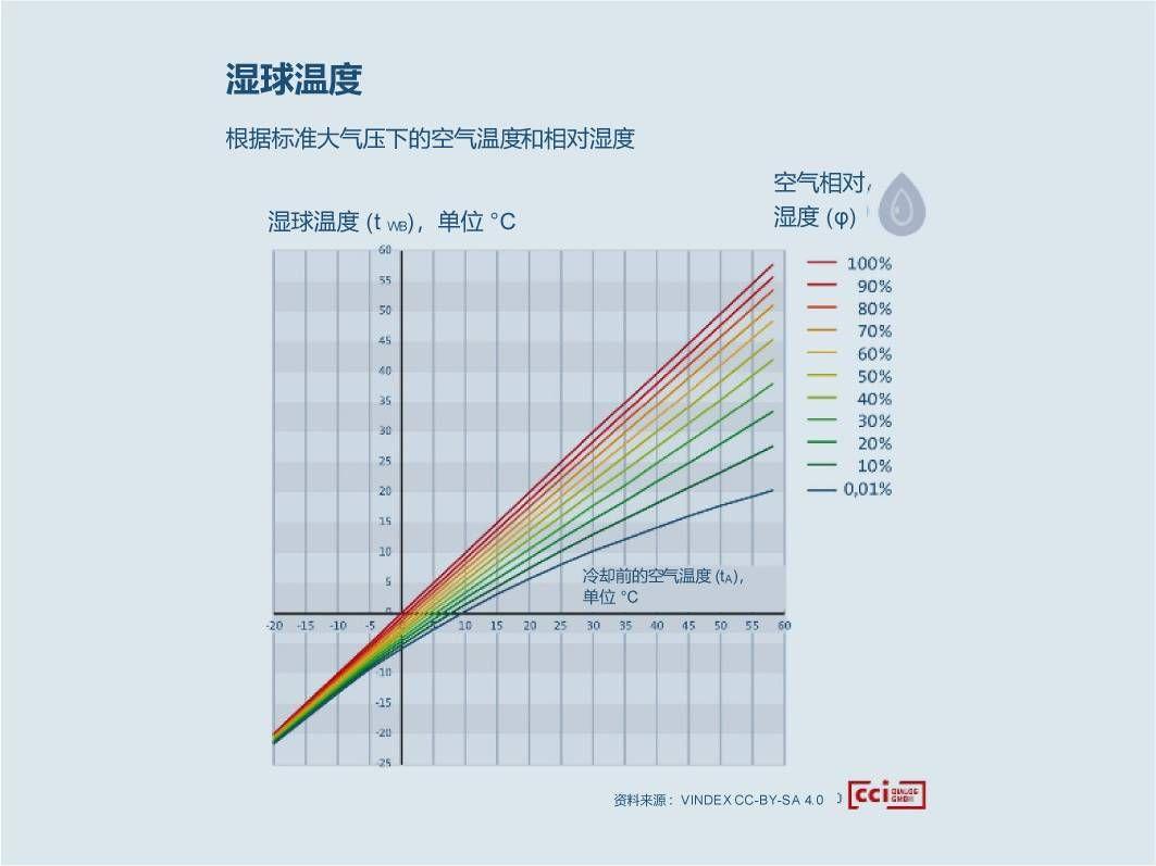 图 2:在给定空气温度和相对湿度(在该示例中,是在海平面上)下,湿球温度能展现最大冷却效果。(cci Dialog GmbH 供图)