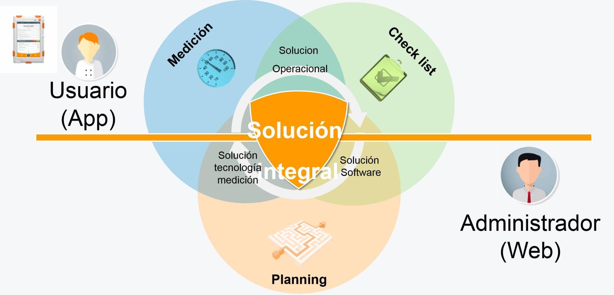 Diagrama ventajas de un sistema digital