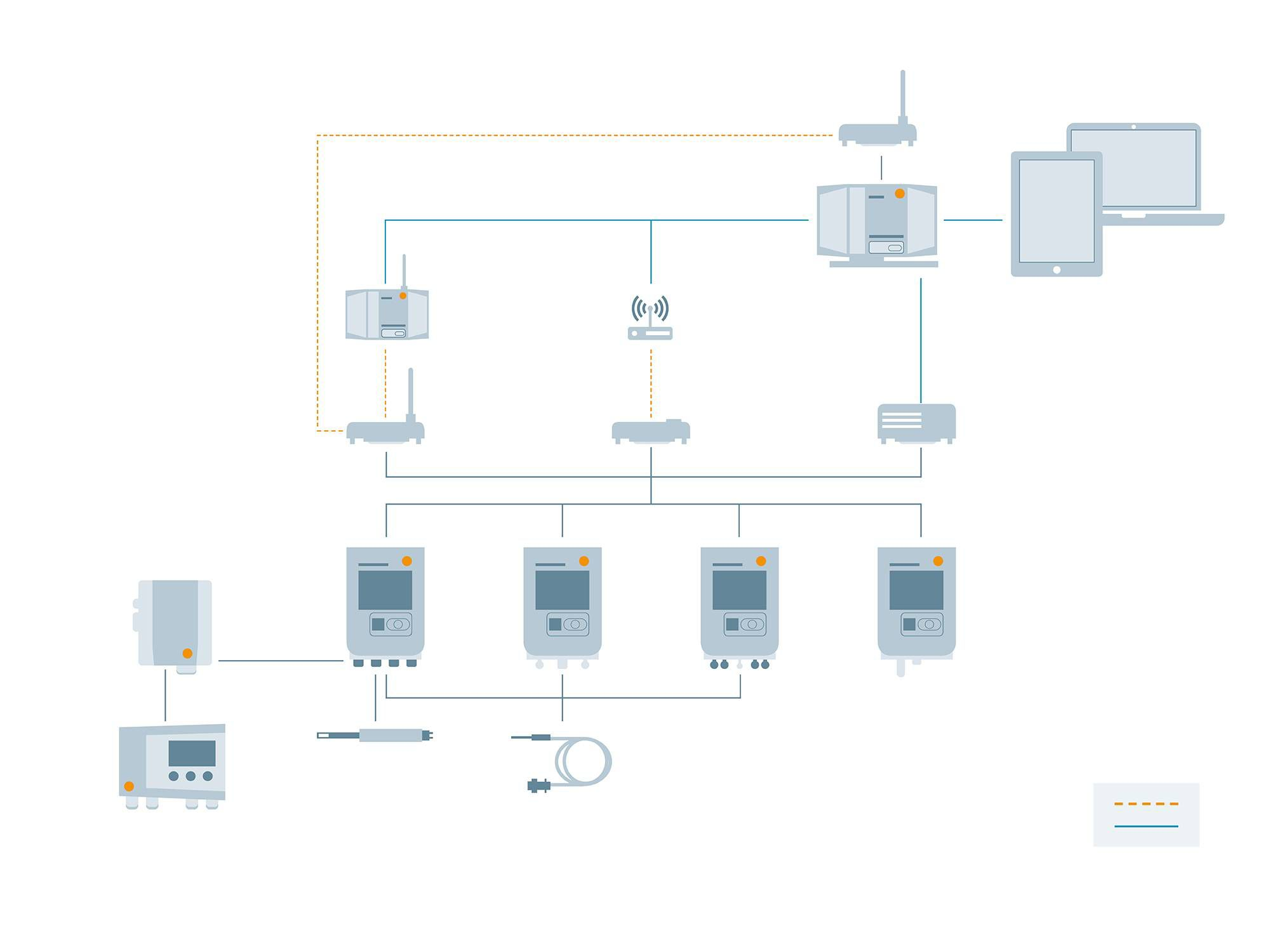 testo Saveris数据监测系统