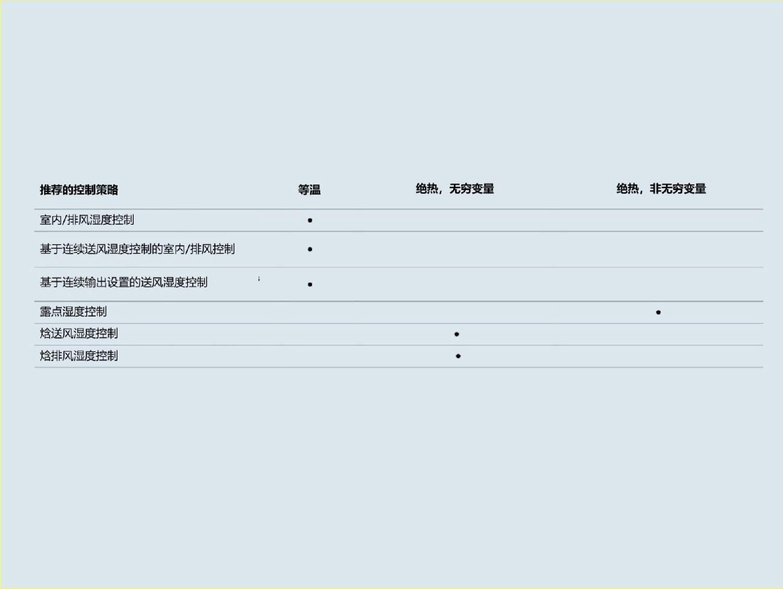 资料来源:《卫生标准–加湿系统规划指南》(Hygiene Criteria – Planning Guidelines for Humidification);Condair GmbH
