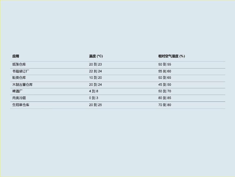 该表提供了合适加湿空气条件的相关信息。这些条件会随着应用的不同而不同。机器和设备的变化方式相同。因此,需要在规划前就此与经营者进行详细商讨。