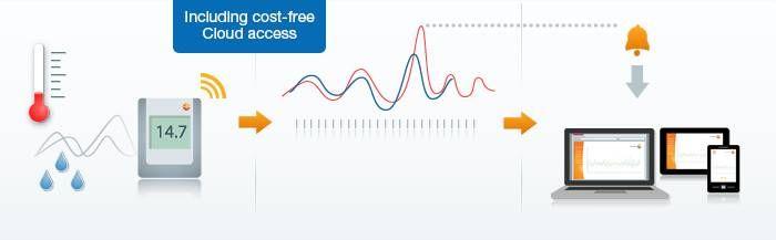 testo Saveris 2 including cost-free Cloud access