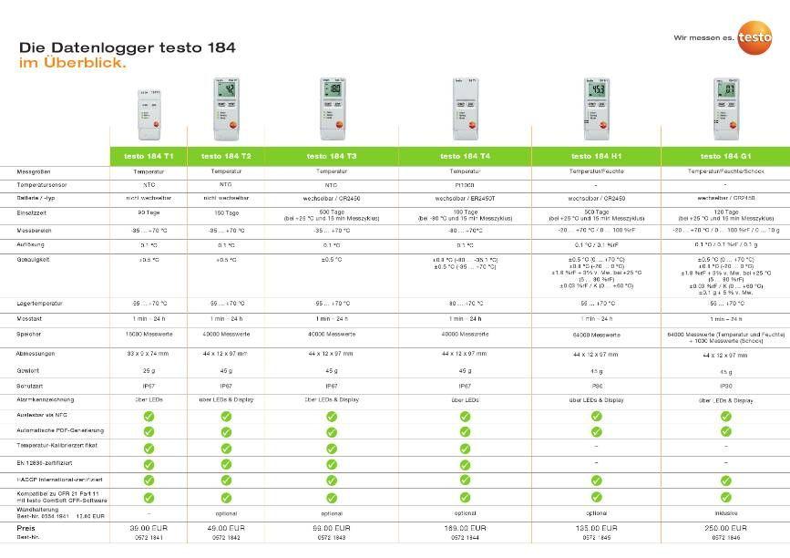 testo-184-Loggerübersicht.PNG
