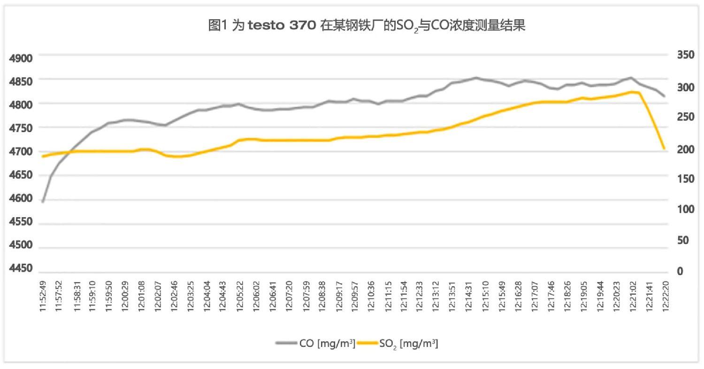 testo370在某钢铁厂的SO2与CO浓度测量结果