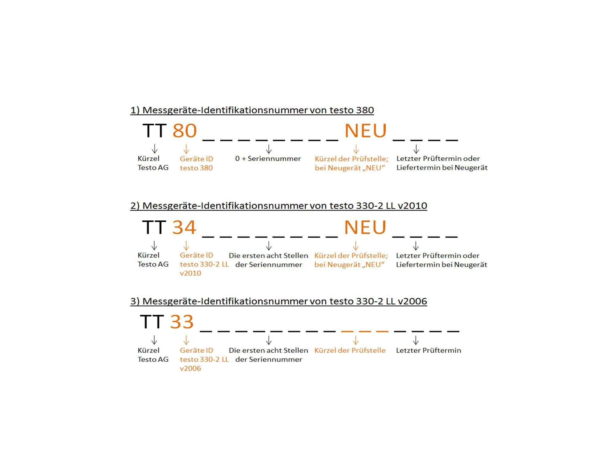 testo-380-aufbau-der-messgeraete-identifikationsnummer.jpg