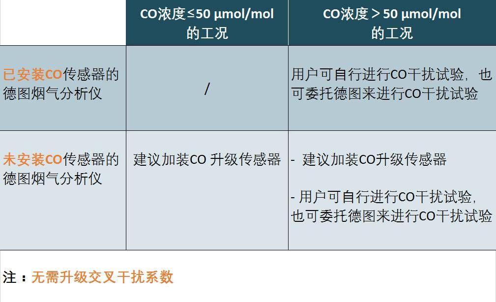 关于CO干扰试验,针对用户现有的testo 340和testo 350烟气分析仪,德图为您提供如下解决方案: