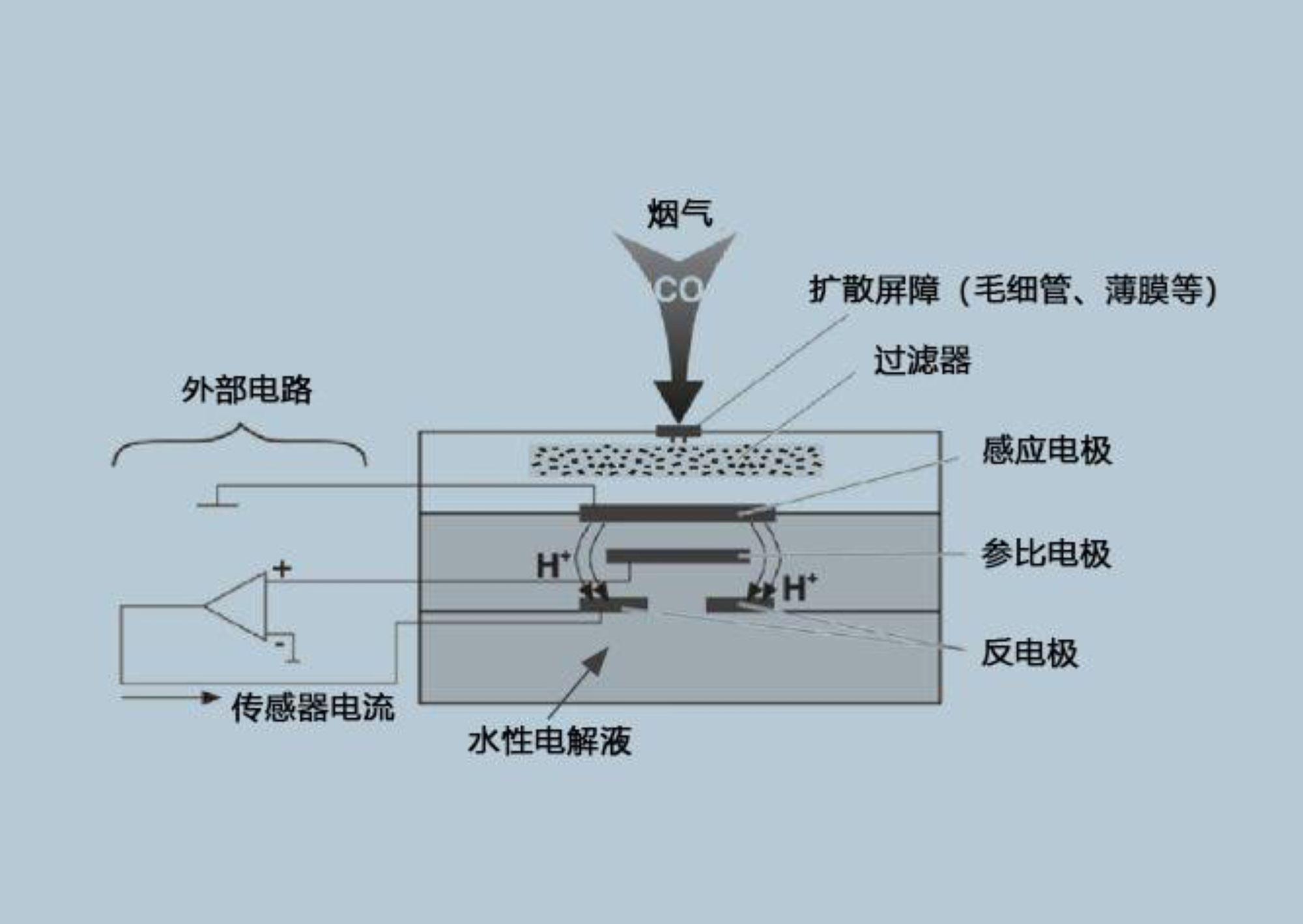 Gas sensor diagram
