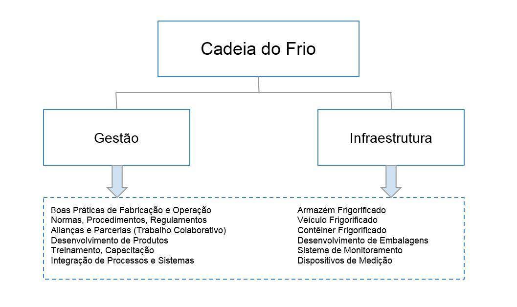 estrutura-da-cadeia-do-frio.JPG